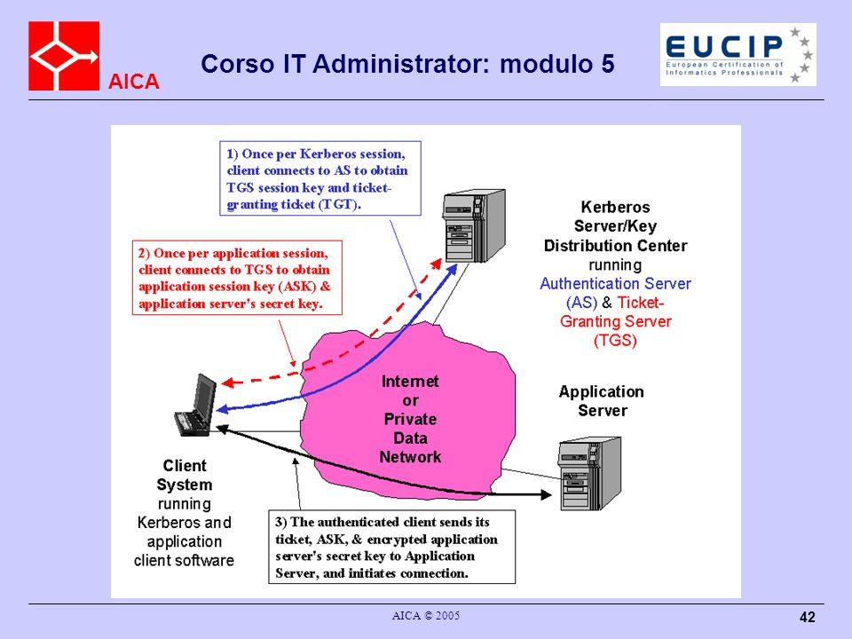 AICA Corso IT Administrator: modulo 5 AICA © 2005 42 Kerberos : struttura