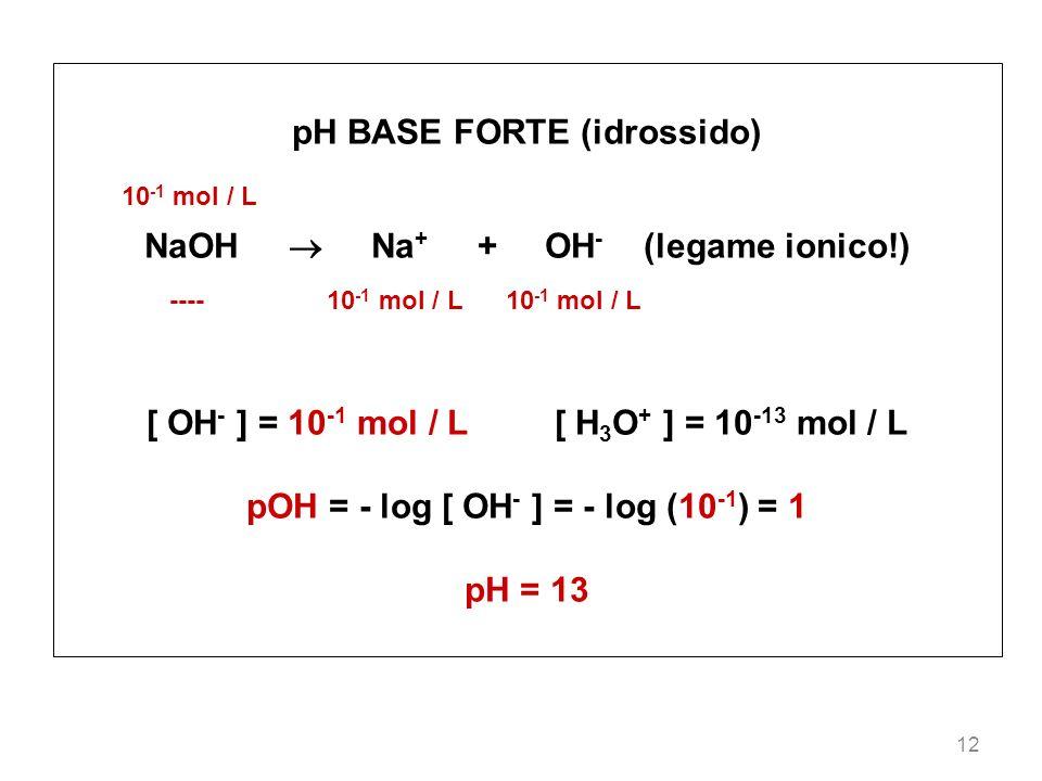 12 pH BASE FORTE (idrossido) 10 -1 mol / L NaOH Na + + OH - (legame ionico!) ---- 10 -1 mol / L 10 -1 mol / L [ OH - ] = 10 -1 mol / L [ H 3 O + ] = 1