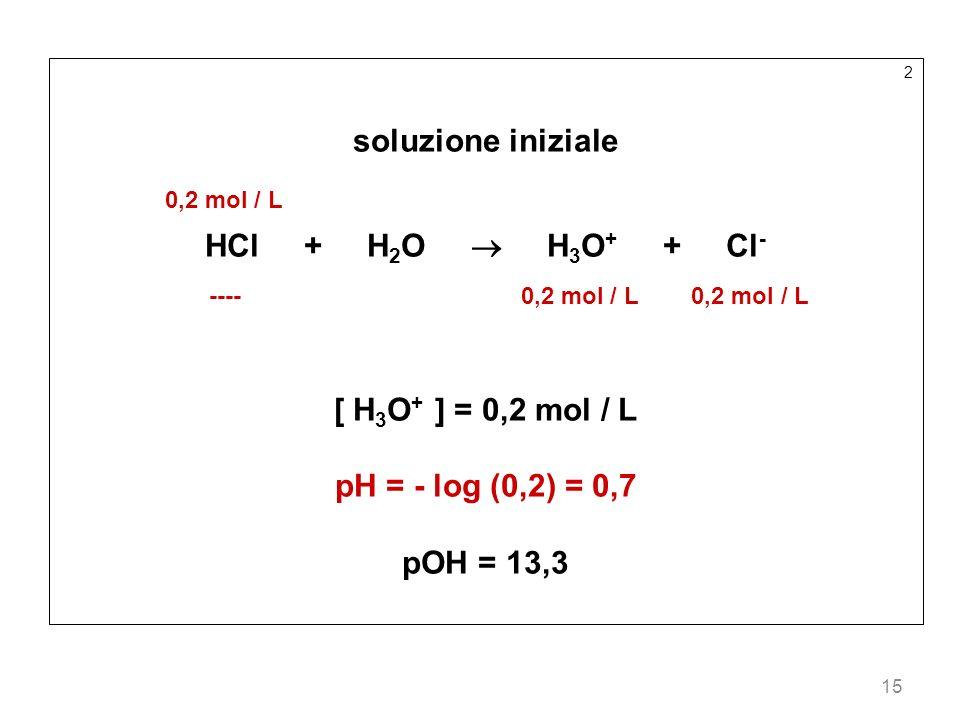 15 2 soluzione iniziale 0,2 mol / L HCl + H 2 O H 3 O + + Cl - ---- 0,2 mol / L 0,2 mol / L [ H 3 O + ] = 0,2 mol / L pH = - log (0,2) = 0,7 pOH = 13,