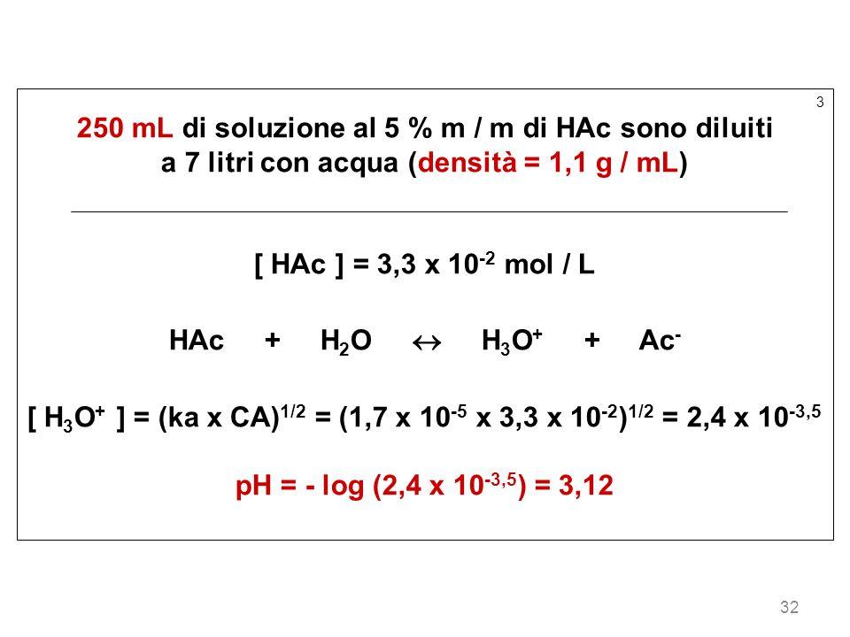 32 3 250 mL di soluzione al 5 % m / m di HAc sono diluiti a 7 litri con acqua (densità = 1,1 g / mL) [ HAc ] = 3,3 x 10 -2 mol / L HAc + H 2 O H 3 O +