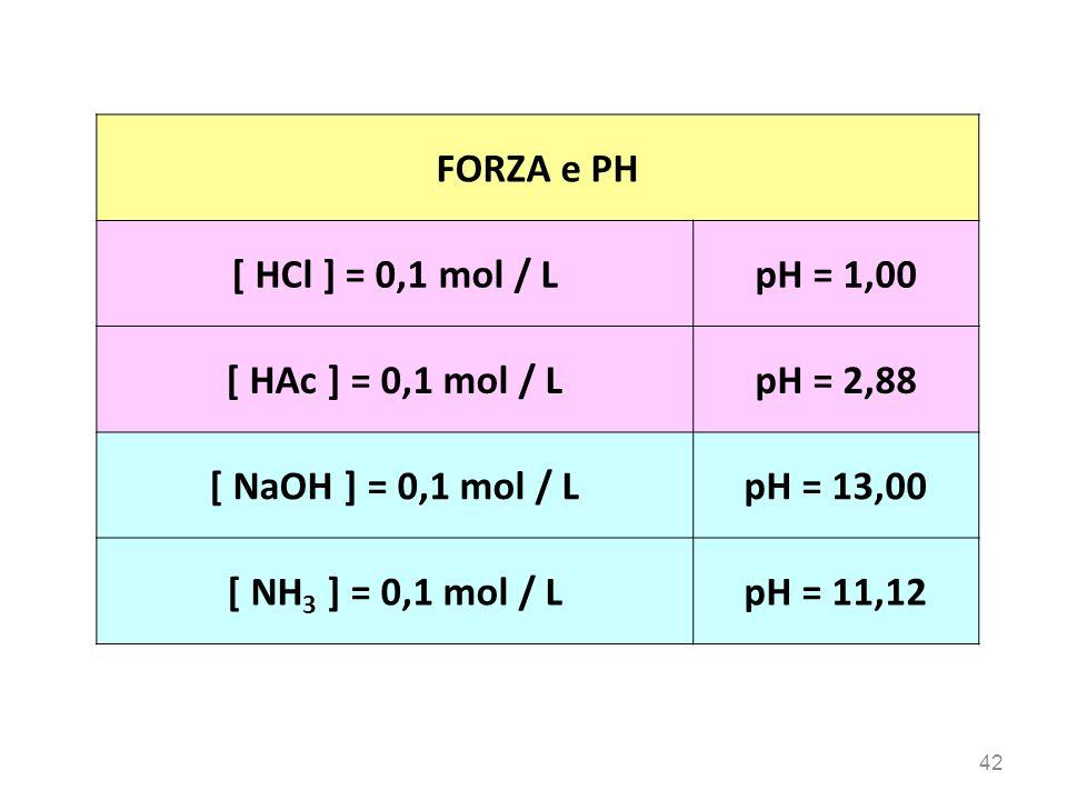 42 FORZA e PH [ HCl ] = 0,1 mol / LpH = 1,00 [ HAc ] = 0,1 mol / LpH = 2,88 [ NaOH ] = 0,1 mol / LpH = 13,00 [ NH 3 ] = 0,1 mol / LpH = 11,12