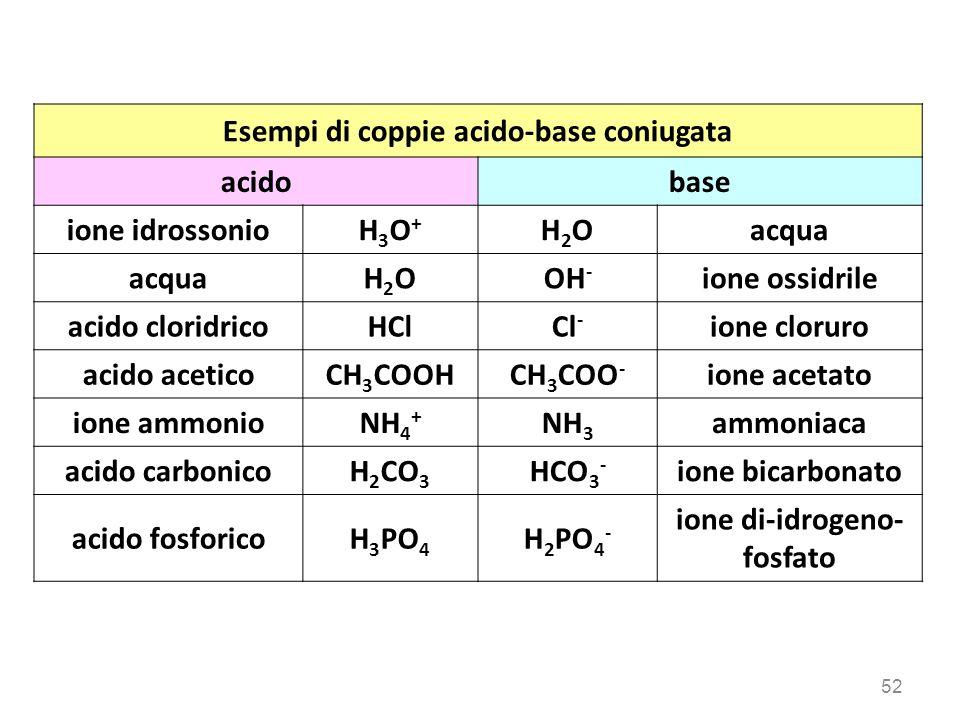 Esempi di coppie acido-base coniugata acidobase ione idrossonioH3O+H3O+ H2OH2Oacqua H2OH2OOH - ione ossidrile acido cloridricoHClCl - ione cloruro aci