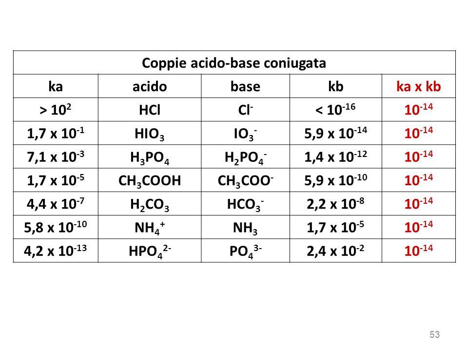 Coppie acido-base coniugata kaacidobasekbka x kb > 10 2 HClCl - < 10 -16 10 -14 1,7 x 10 -1 HIO 3 IO 3 - 5,9 x 10 -14 10 -14 7,1 x 10 -3 H 3 PO 4 H 2