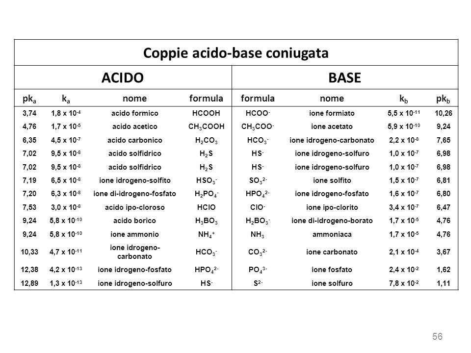 Coppie acido-base coniugata ACIDOBASE pk a kaka nomeformula nomekbkb pk b 3,741,8 x 10 -4 acido formicoHCOOHHCOO - ione formiato5,5 x 10 -11 10,26 4,7