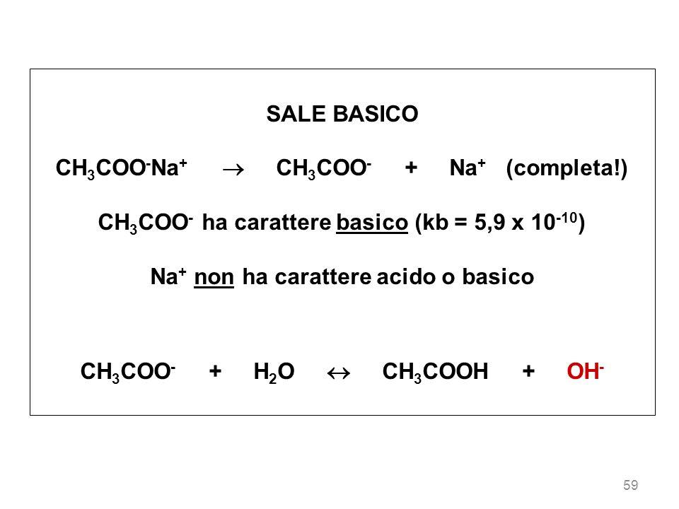 59 SALE BASICO CH 3 COO - Na + CH 3 COO - + Na + (completa!) CH 3 COO - ha carattere basico (kb = 5,9 x 10 -10 ) Na + non ha carattere acido o basico