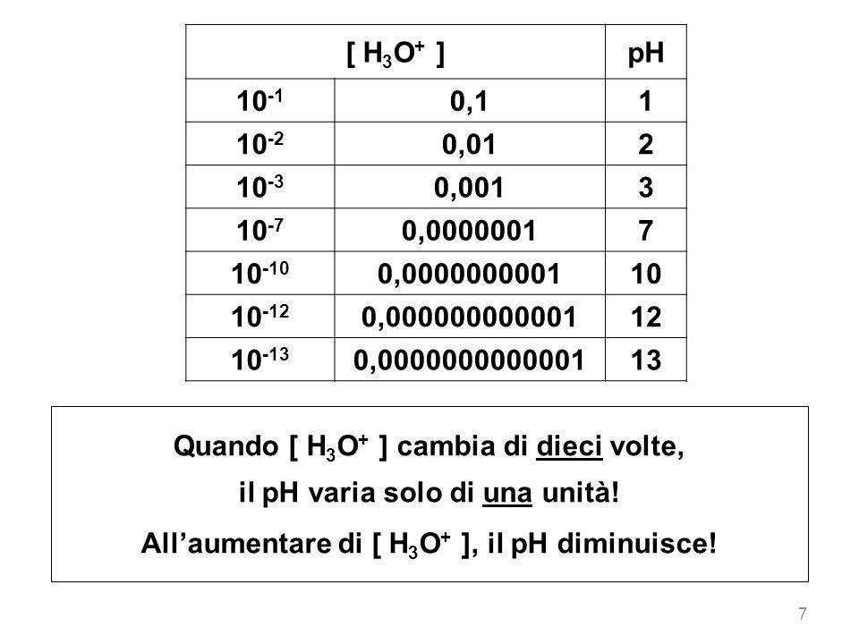 [ H 3 O + ]pH 10 -1 0,11 10 -2 0,012 10 -3 0,0013 10 -7 0,00000017 10 -10 0,000000000110 10 -12 0,00000000000112 10 -13 0,000000000000113 7 Quando [ H