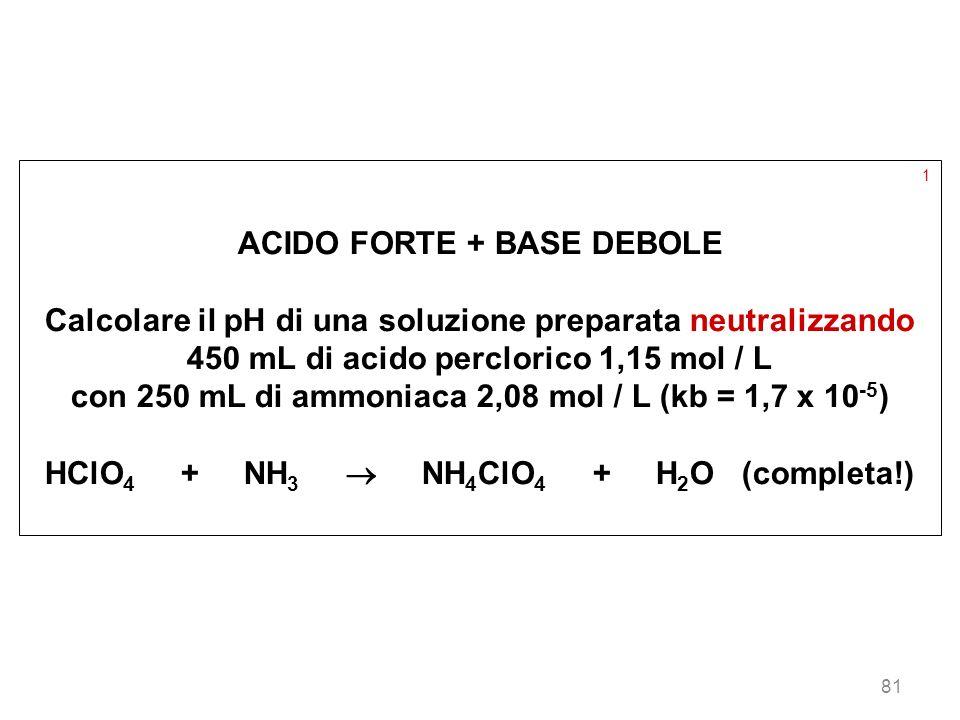 81 1 ACIDO FORTE + BASE DEBOLE Calcolare il pH di una soluzione preparata neutralizzando 450 mL di acido perclorico 1,15 mol / L con 250 mL di ammonia