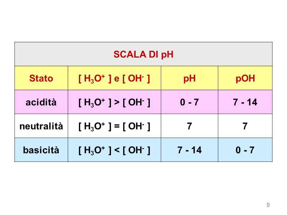 9 SCALA DI pH Stato[ H 3 O + ] e [ OH - ]pHpOH acidità[ H 3 O + ] > [ OH - ]0 - 77 - 14 neutralità[ H 3 O + ] = [ OH - ]77 basicità[ H 3 O + ] < [ OH