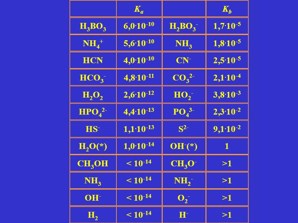 KaKa KbKb H 3 BO 3 6,0. 10 -10 H 2 BO 3 - 1,7. 10 -5 NH 4 + 5,6. 10 -10 NH 3 1,8. 10 -5 HCN4,0. 10 -10 CN - 2,5. 10 -5 HCO 3 - 4,8. 10 -11 CO 3 2- 2,1