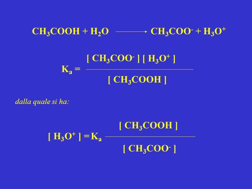 CH 3 COOH + H 2 O CH 3 COO - + H 3 O + K a = [ CH 3 COO - ] [ H 3 O + ] [ CH 3 COOH ] dalla quale si ha: KaKa [ CH 3 COO - ] [ H 3 O + ] = [ CH 3 COOH