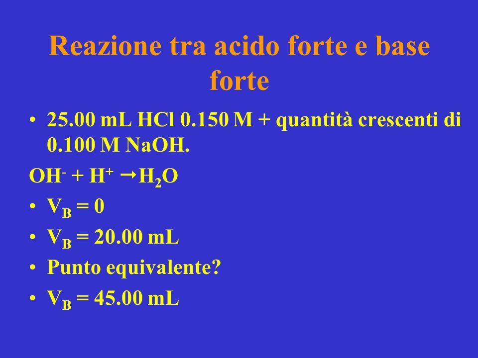 Reazione tra acido forte e base forte 25.00 mL HCl 0.150 M + quantità crescenti di 0.100 M NaOH. OH - + H + H 2 O V B = 0 V B = 20.00 mL Punto equival