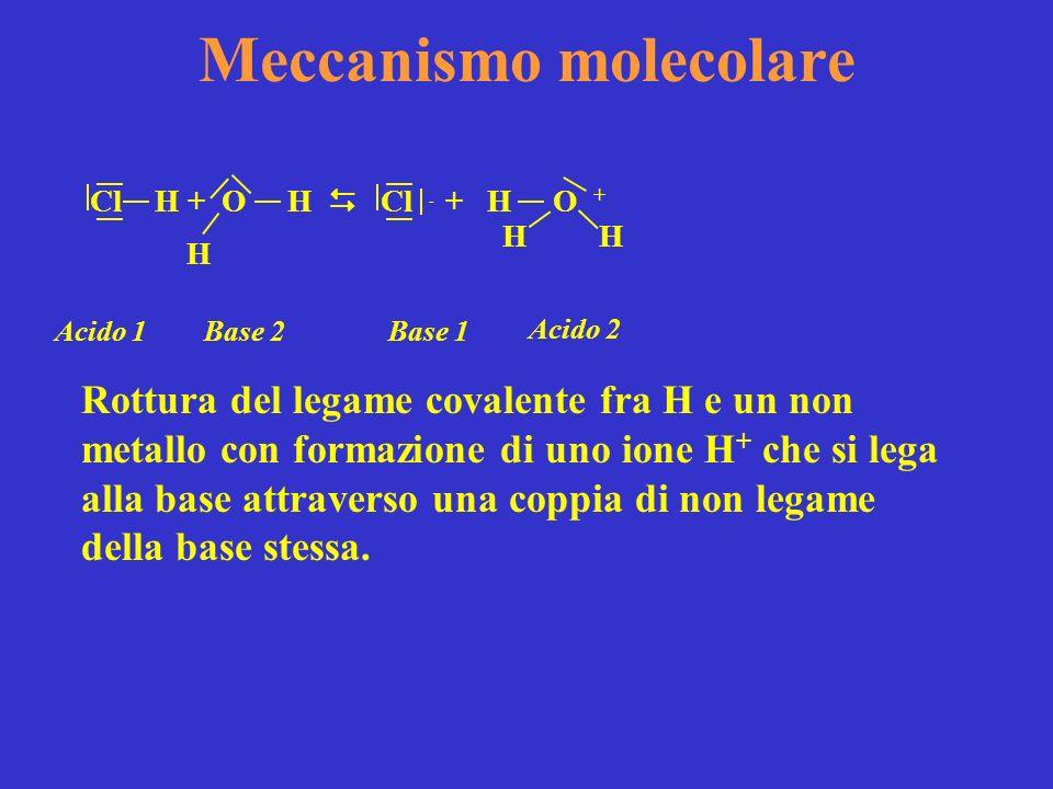 Meccanismo molecolare Rottura del legame covalente fra H e un non metallo con formazione di uno ione H + che si lega alla base attraverso una coppia d