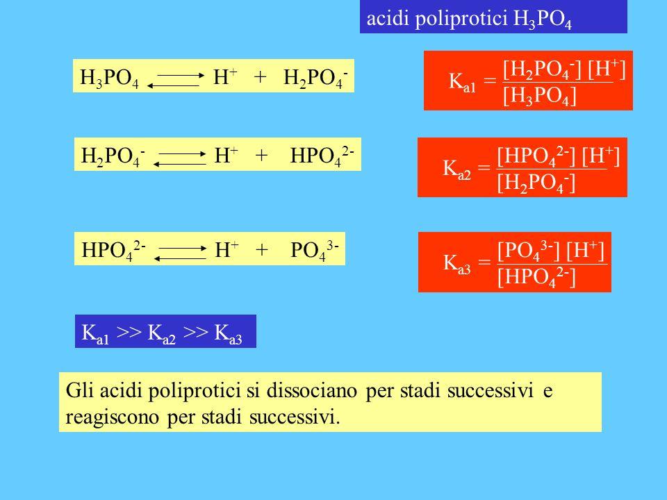acidi poliprotici H 3 PO 4 H 2 PO 4 - H + + HPO 4 2- [HPO 4 2- ] [H + ] [H 2 PO 4 - ] K a2 = H 3 PO 4 H + + H 2 PO 4 - [H 2 PO 4 - ] [H + ] [H 3 PO 4 ] K a1 = HPO 4 2- H + + PO 4 3- [PO 4 3- ] [H + ] [HPO 4 2- ] K a3 = K a1 >> K a2 >> K a3 Gli acidi poliprotici si dissociano per stadi successivi e reagiscono per stadi successivi.