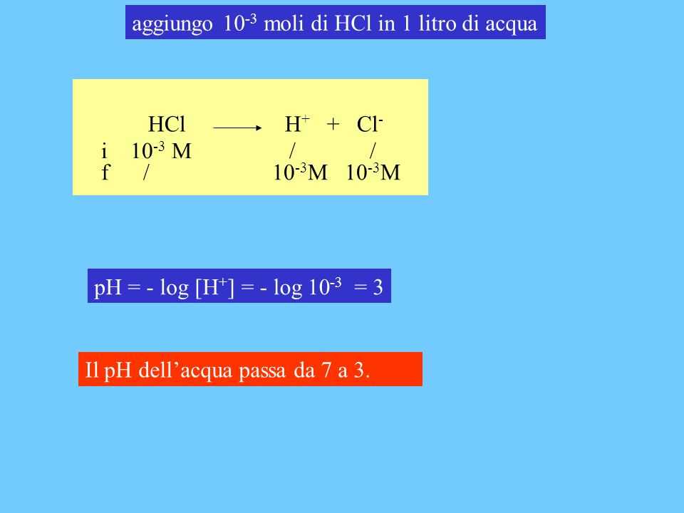 HCl H + + Cl - i 10 -3 M / / f / 10 -3 M 10 -3 M pH = - log [H + ]= - log 10 -3 = 3 Il pH dellacqua passa da 7 a 3.
