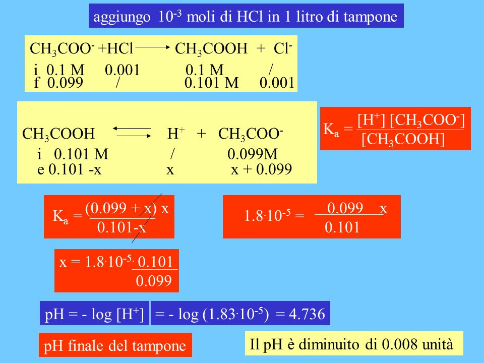 CH 3 COOH H + + CH 3 COO - i 0.101 M / 0.099M e 0.101 -x x x + 0.099 pH = - log [H + ]= - log (1.83. 10 -5 )= 4.736 [H + ] [CH 3 COO - ] [CH 3 COOH] K