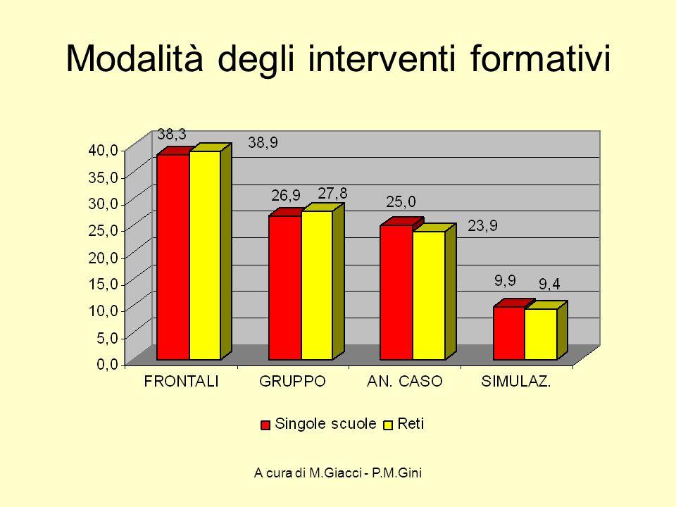 A cura di M.Giacci - P.M.Gini Modalità degli interventi formativi