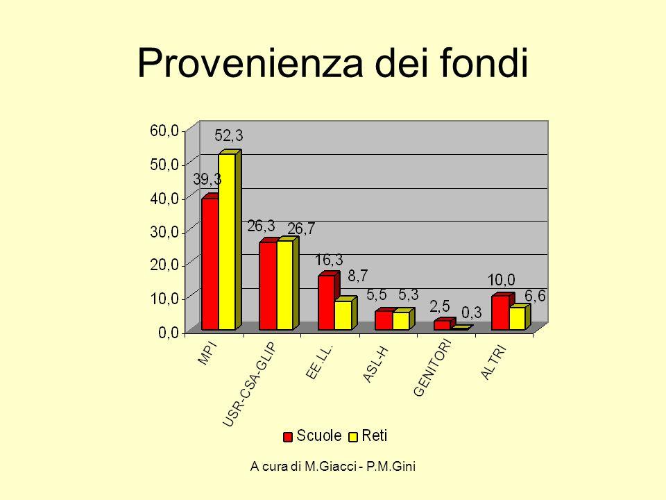 A cura di M.Giacci - P.M.Gini Provenienza dei fondi