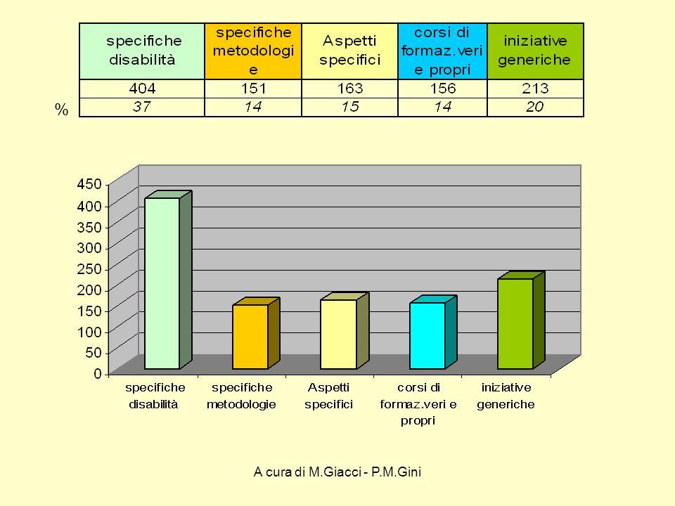 A cura di M.Giacci - P.M.Gini %