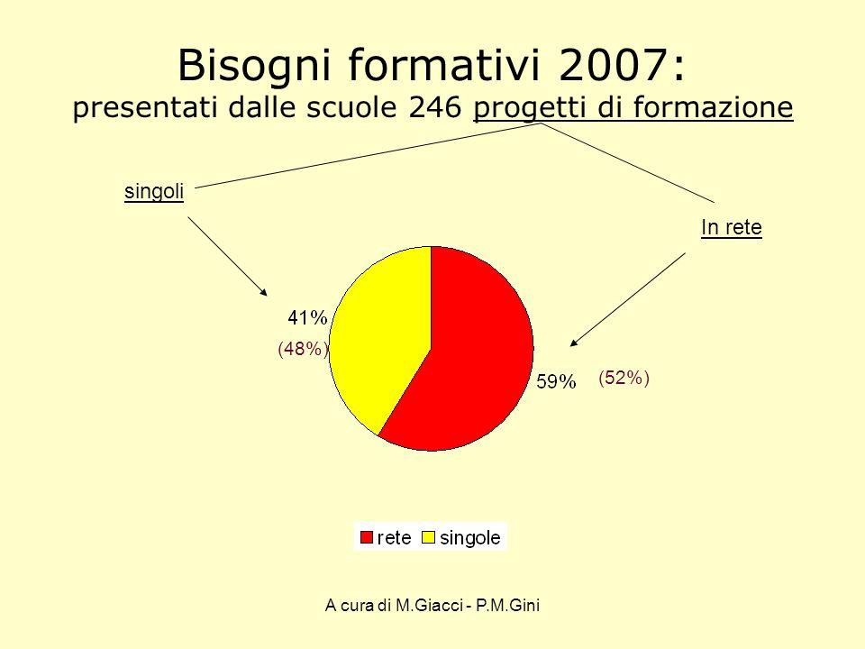 A cura di M.Giacci - P.M.Gini Bisogni formativi 2007: presentati dalle scuole 246 progetti di formazione singoli In rete (52%) (48%)