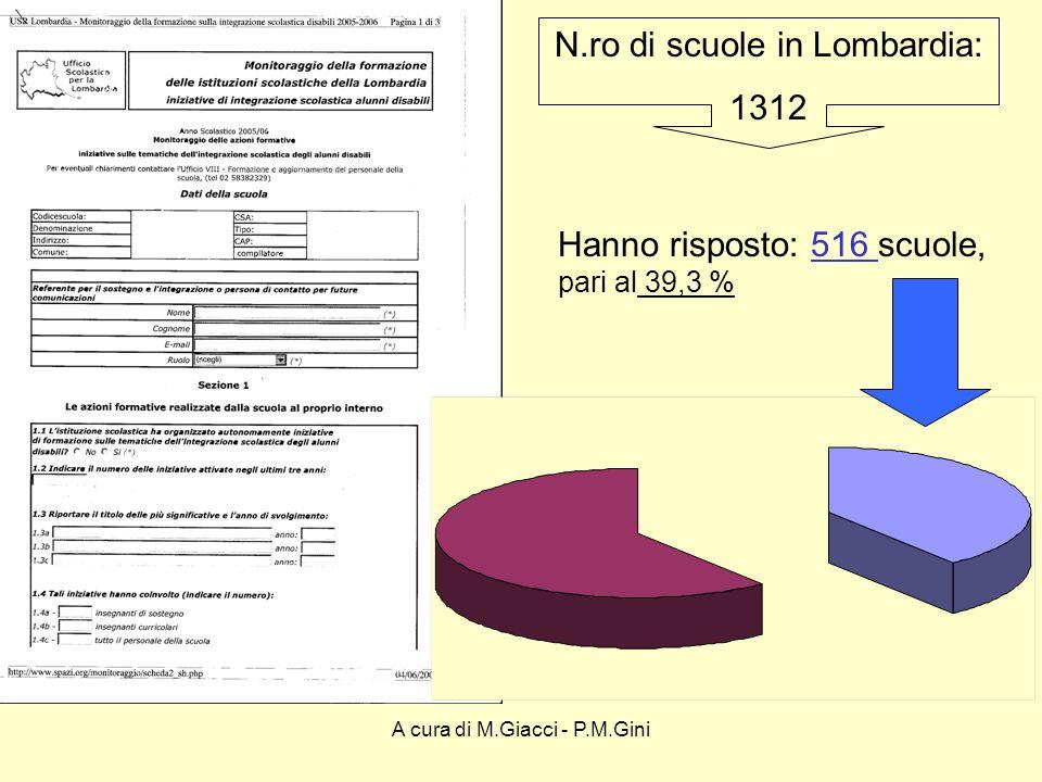 A cura di M.Giacci - P.M.Gini N.ro di scuole in Lombardia: 1312 Hanno risposto: 516 scuole, pari al 39,3 %
