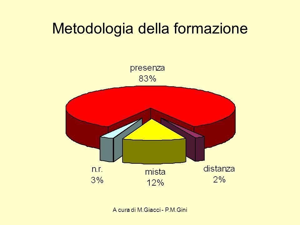 A cura di M.Giacci - P.M.Gini Metodologia della formazione
