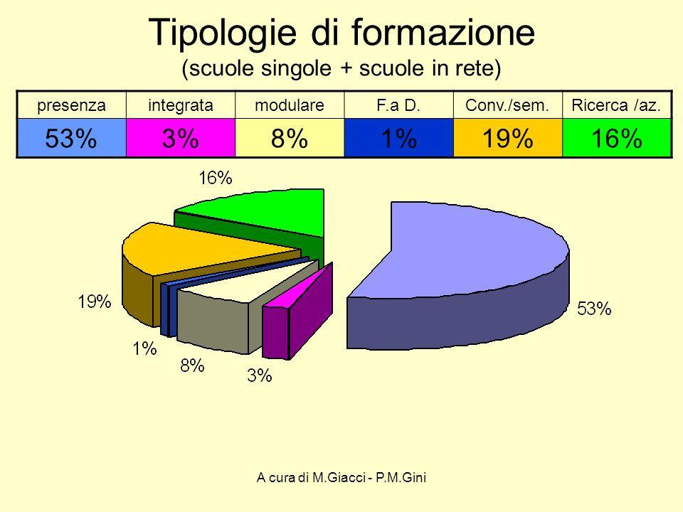 A cura di M.Giacci - P.M.Gini Tipologie di formazione (scuole singole + scuole in rete) presenzaintegratamodulareF.a D.Conv./sem.Ricerca /az.