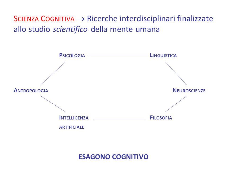 S CIENZA C OGNITIVA Ricerche interdisciplinari finalizzate allo studio scientifico della mente umana P SICOLOGIA L INGUISTICA A NTROPOLOGIA N EUROSCIE