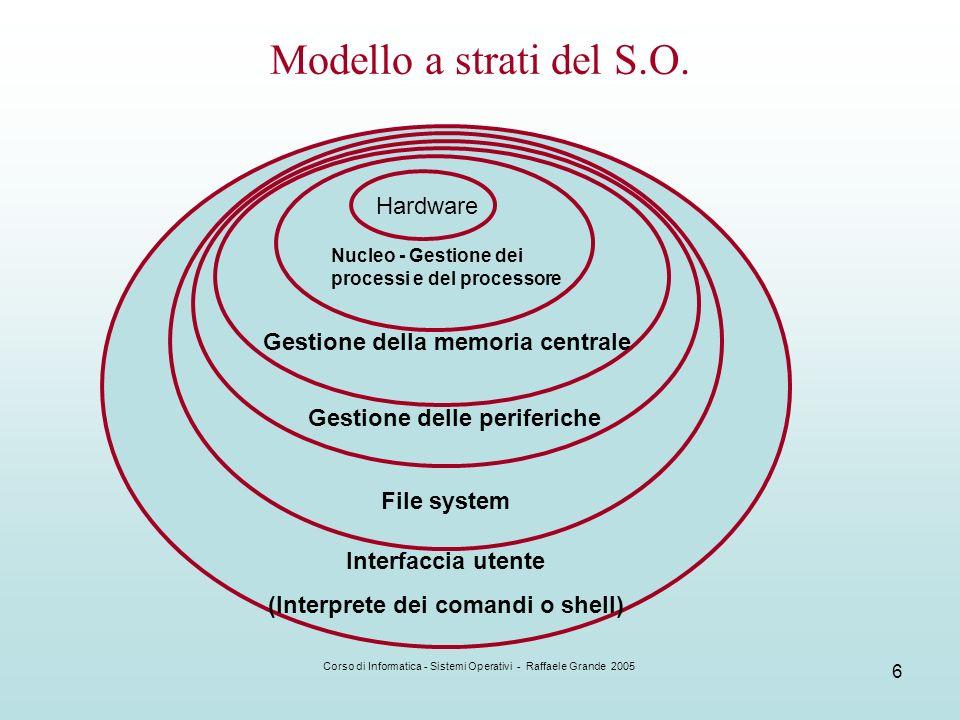 Corso di Informatica - Sistemi Operativi - Raffaele Grande 2005 6 Modello a strati del S.O. Hardware Nucleo - Gestione dei processi e del processore G