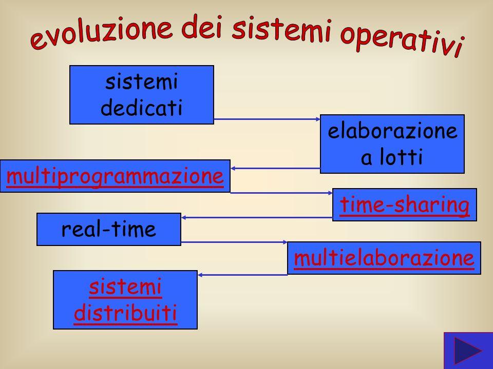 File System Storage Gestione dei File