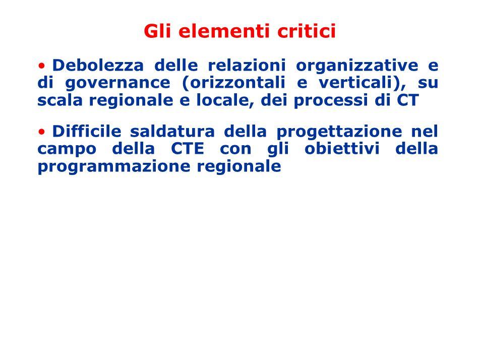 Gli elementi critici Debolezza delle relazioni organizzative e di governance (orizzontali e verticali), su scala regionale e locale, dei processi di CT Difficile saldatura della progettazione nel campo della CTE con gli obiettivi della programmazione regionale