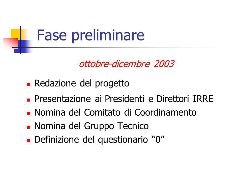 Fase preliminare ottobre-dicembre 2003 Redazione del progetto Presentazione ai Presidenti e Direttori IRRE Nomina del Comitato di Coordinamento Nomina