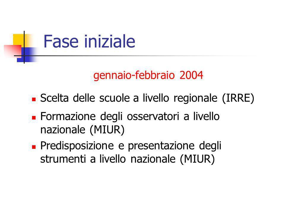 Fase iniziale gennaio-febbraio 2004 Scelta delle scuole a livello regionale (IRRE) Formazione degli osservatori a livello nazionale (MIUR) Predisposiz