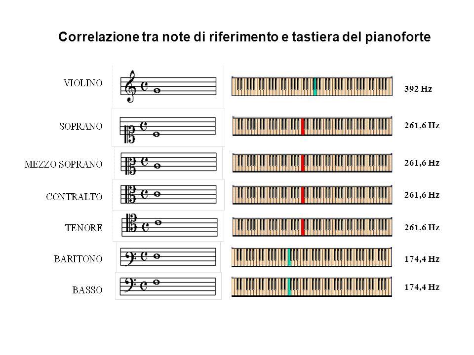 Correlazione tra note di riferimento e tastiera del pianoforte 174,4 Hz 392 Hz 261,6 Hz