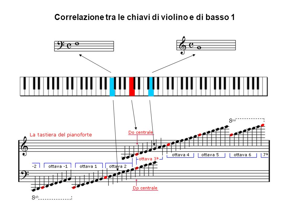 Correlazione tra le chiavi di violino e di basso 1