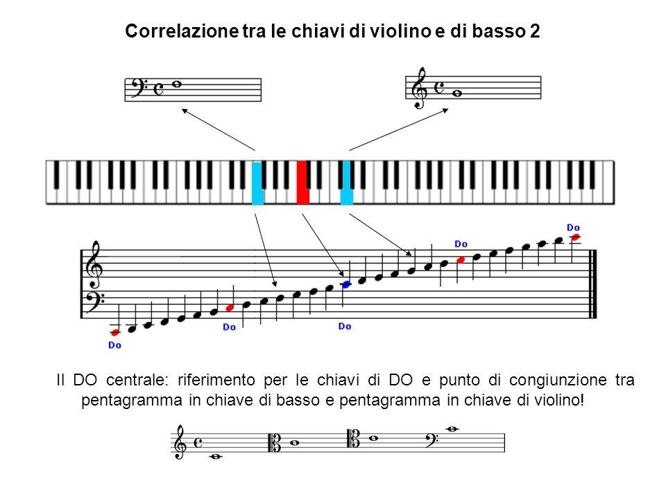 Correlazione tra le chiavi di violino e di basso 2 Il DO centrale: riferimento per le chiavi di DO e punto di congiunzione tra pentagramma in chiave d