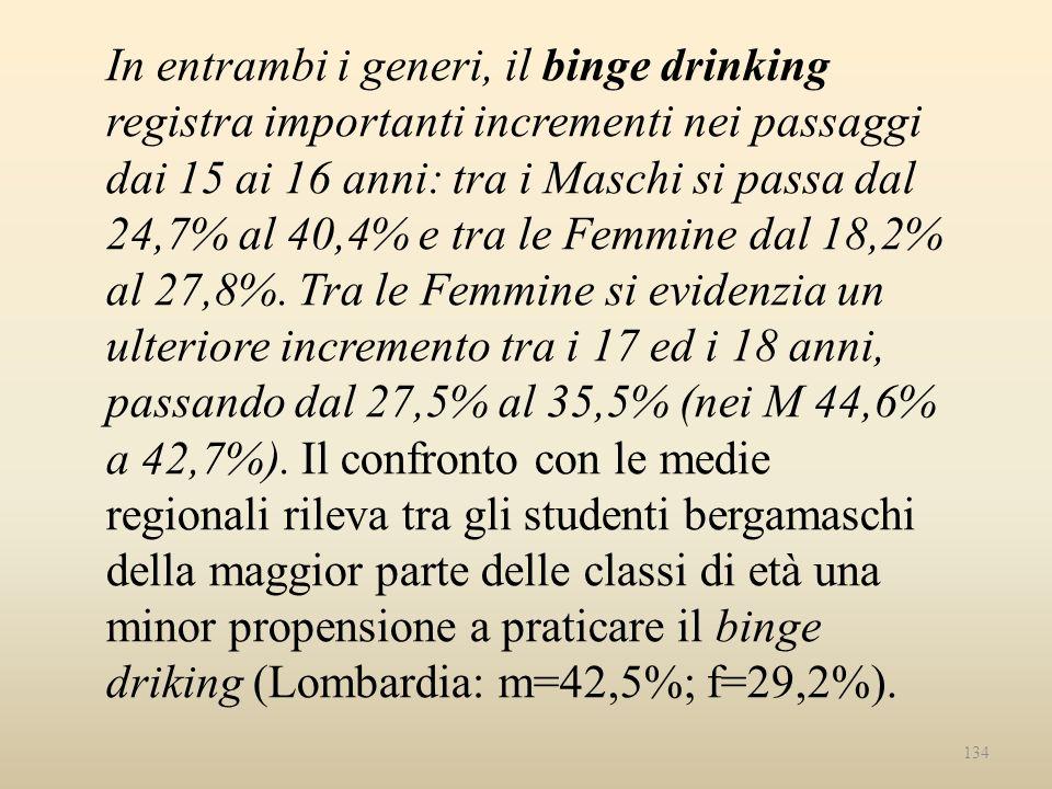 134 In entrambi i generi, il binge drinking registra importanti incrementi nei passaggi dai 15 ai 16 anni: tra i Maschi si passa dal 24,7% al 40,4% e