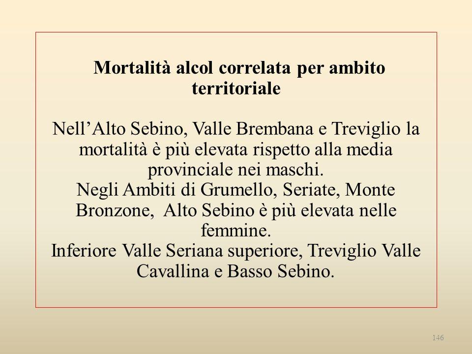 Mortalità alcol correlata per ambito territoriale NellAlto Sebino, Valle Brembana e Treviglio la mortalità è più elevata rispetto alla media provincia