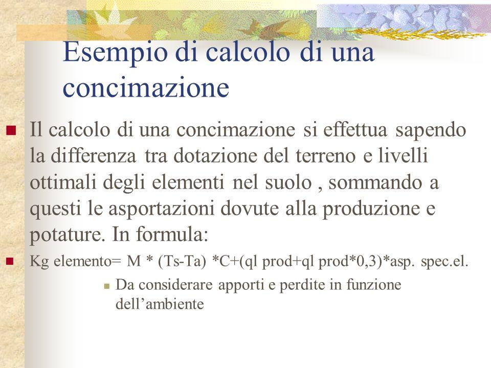 Esempio di calcolo di una concimazione Il calcolo di una concimazione si effettua sapendo la differenza tra dotazione del terreno e livelli ottimali d