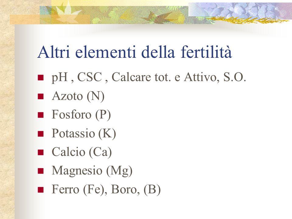 Altri elementi della fertilità pH, CSC, Calcare tot. e Attivo, S.O. Azoto (N) Fosforo (P) Potassio (K) Calcio (Ca) Magnesio (Mg) Ferro (Fe), Boro, (B)