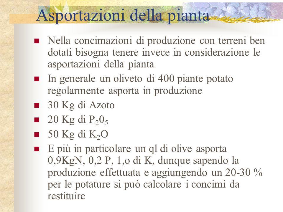 Esempio di calcolo di una concimazione Il calcolo di una concimazione si effettua sapendo la differenza tra dotazione del terreno e livelli ottimali degli elementi nel suolo, sommando a questi le asportazioni dovute alla produzione e potature.