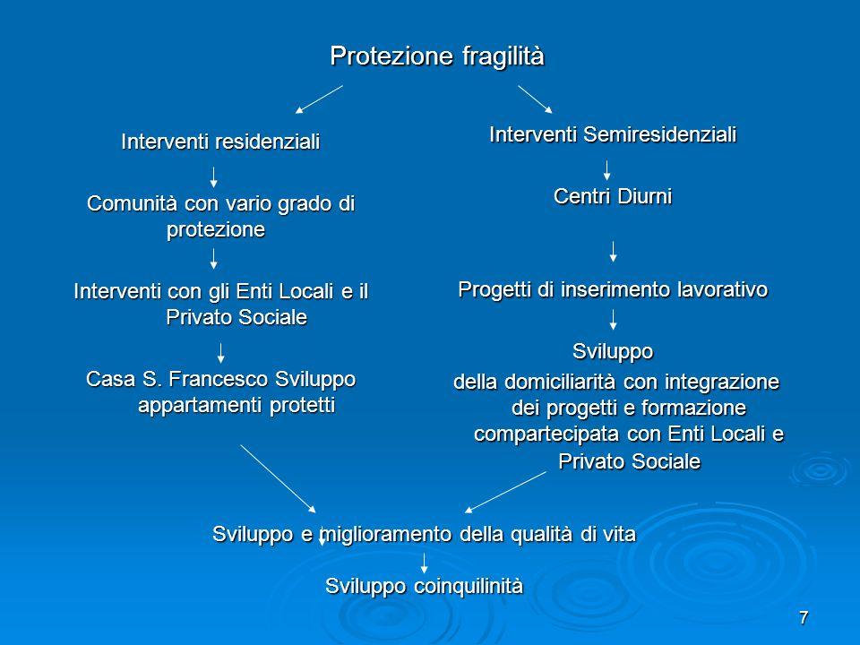 8 Collaborazione con Psiche 2000 Comitato 180 Amici di Paola Psiche 2000 Comitato 180 Amici di Paola Collaborazione con il Volontariato e Associazioni dei familiari.