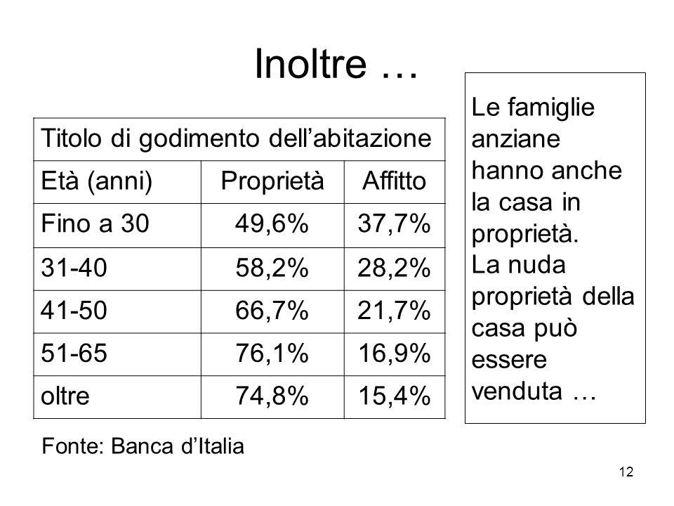 12 Inoltre … Titolo di godimento dellabitazione Età (anni)ProprietàAffitto Fino a 3049,6%37,7% 31-4058,2%28,2% 41-5066,7%21,7% 51-6576,1%16,9% oltre74,8%15,4% Le famiglie anziane hanno anche la casa in proprietà.