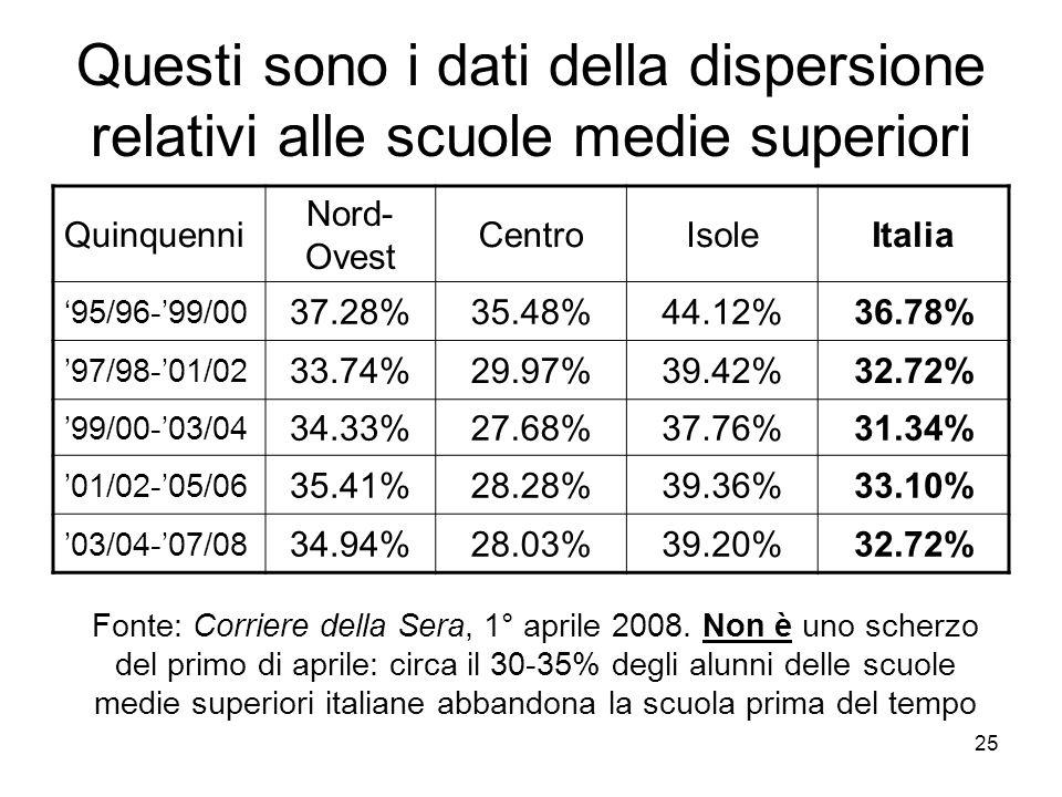 25 Questi sono i dati della dispersione relativi alle scuole medie superiori Quinquenni Nord- Ovest CentroIsoleItalia 95/96-99/00 37.28%35.48%44.12%36.78% 97/98-01/02 33.74%29.97%39.42%32.72% 99/00-03/04 34.33%27.68%37.76%31.34% 01/02-05/06 35.41%28.28%39.36%33.10% 03/04-07/08 34.94%28.03%39.20%32.72% Fonte: Corriere della Sera, 1° aprile 2008.