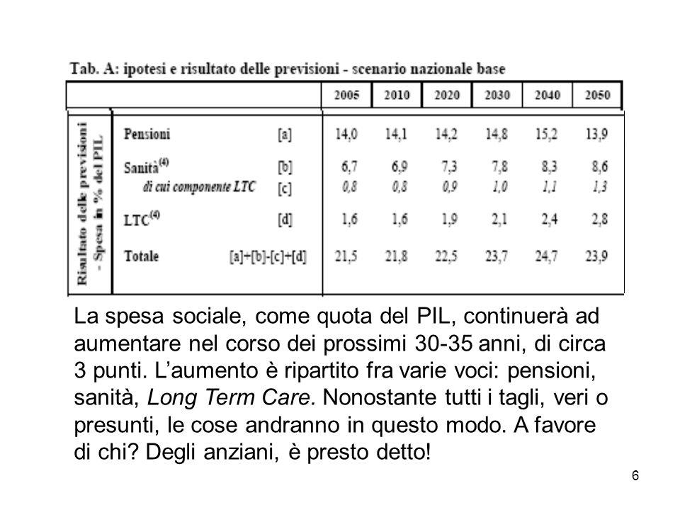 6 La spesa sociale, come quota del PIL, continuerà ad aumentare nel corso dei prossimi 30-35 anni, di circa 3 punti.