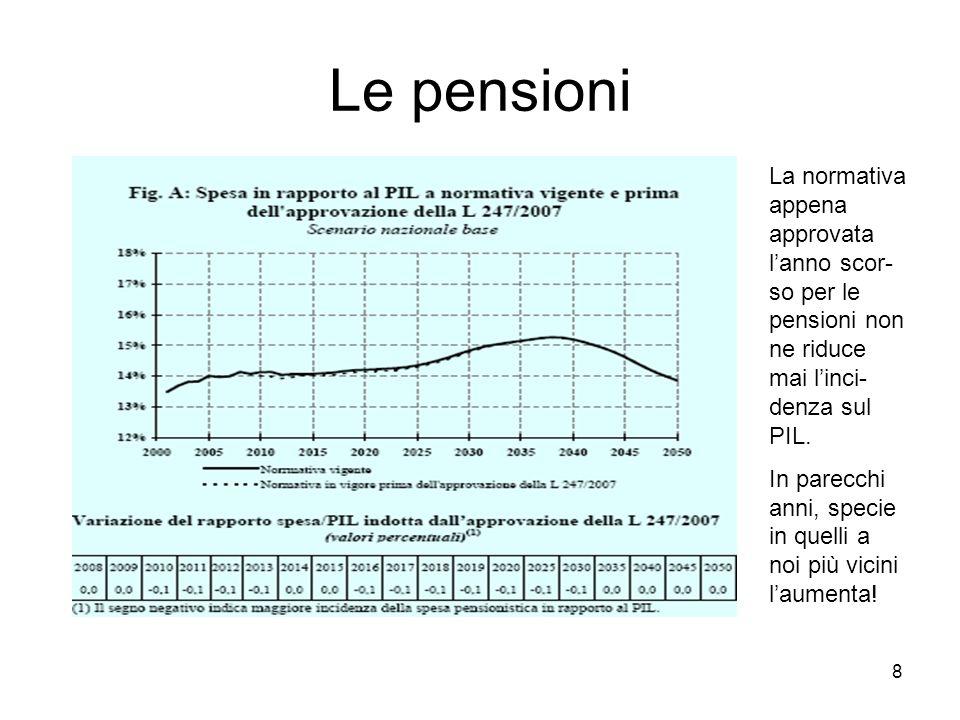 8 Le pensioni La normativa appena approvata lanno scor- so per le pensioni non ne riduce mai linci- denza sul PIL.