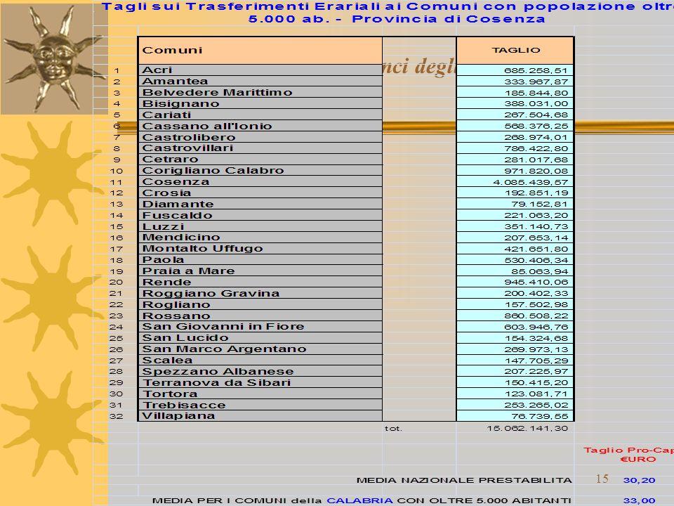 Gli effetti sui bilanci degli enti locali 15