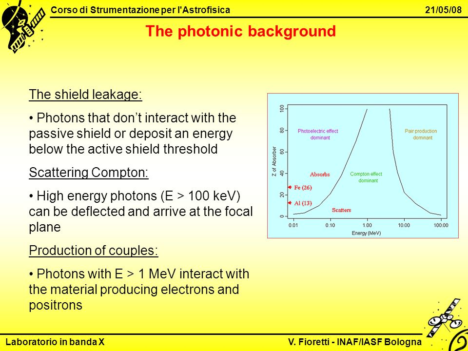 Laboratorio in banda X V. Fioretti - INAF/IASF Bologna Corso di Strumentazione per l'Astrofisica 21/05/08 The photonic background The shield leakage: