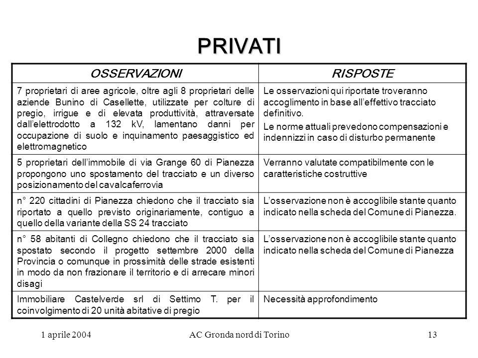 1 aprile 2004AC Gronda nord di Torino13 PRIVATI OSSERVAZIONIRISPOSTE 7 proprietari di aree agricole, oltre agli 8 proprietari delle aziende Bunino di Casellette, utilizzate per colture di pregio, irrigue e di elevata produttività, attraversate dallelettrodotto a 132 kV, lamentano danni per occupazione di suolo e inquinamento paesaggistico ed elettromagnetico Le osservazioni qui riportate troveranno accoglimento in base alleffettivo tracciato definitivo.