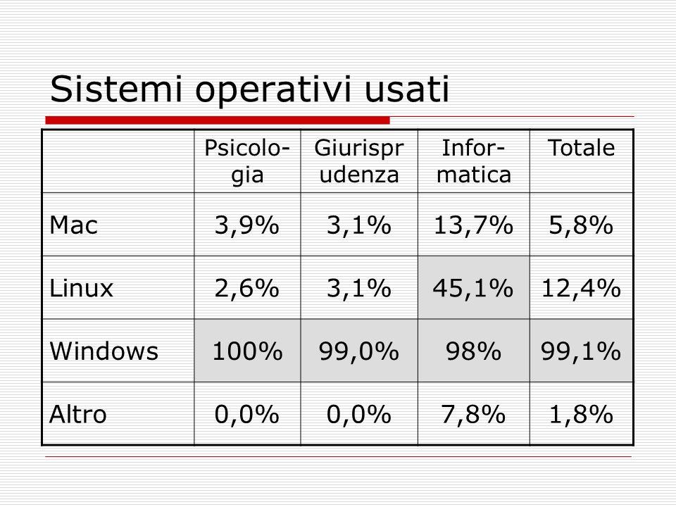Sistemi operativi usati Psicolo- gia Giurispr udenza Infor- matica Totale Mac3,9%3,1%13,7%5,8% Linux2,6%3,1%45,1%12,4% Windows100%99,0%98%99,1% Altro0
