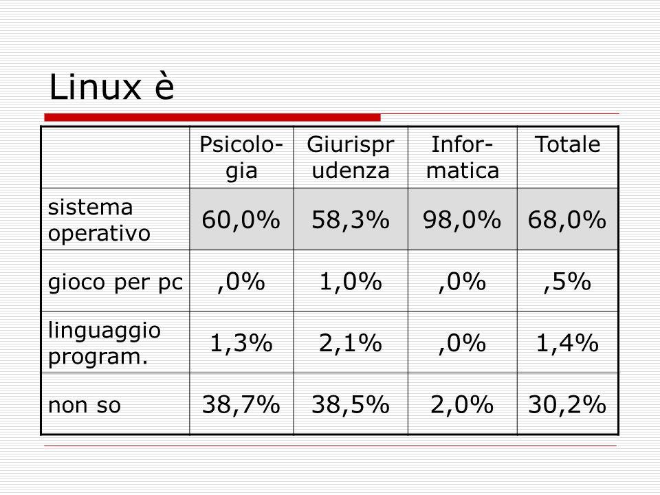 Linux è Psicolo- gia Giurispr udenza Infor- matica Totale sistema operativo 60,0%58,3%98,0%68,0% gioco per pc,0%1,0%,0%,5% linguaggio program. 1,3%2,1